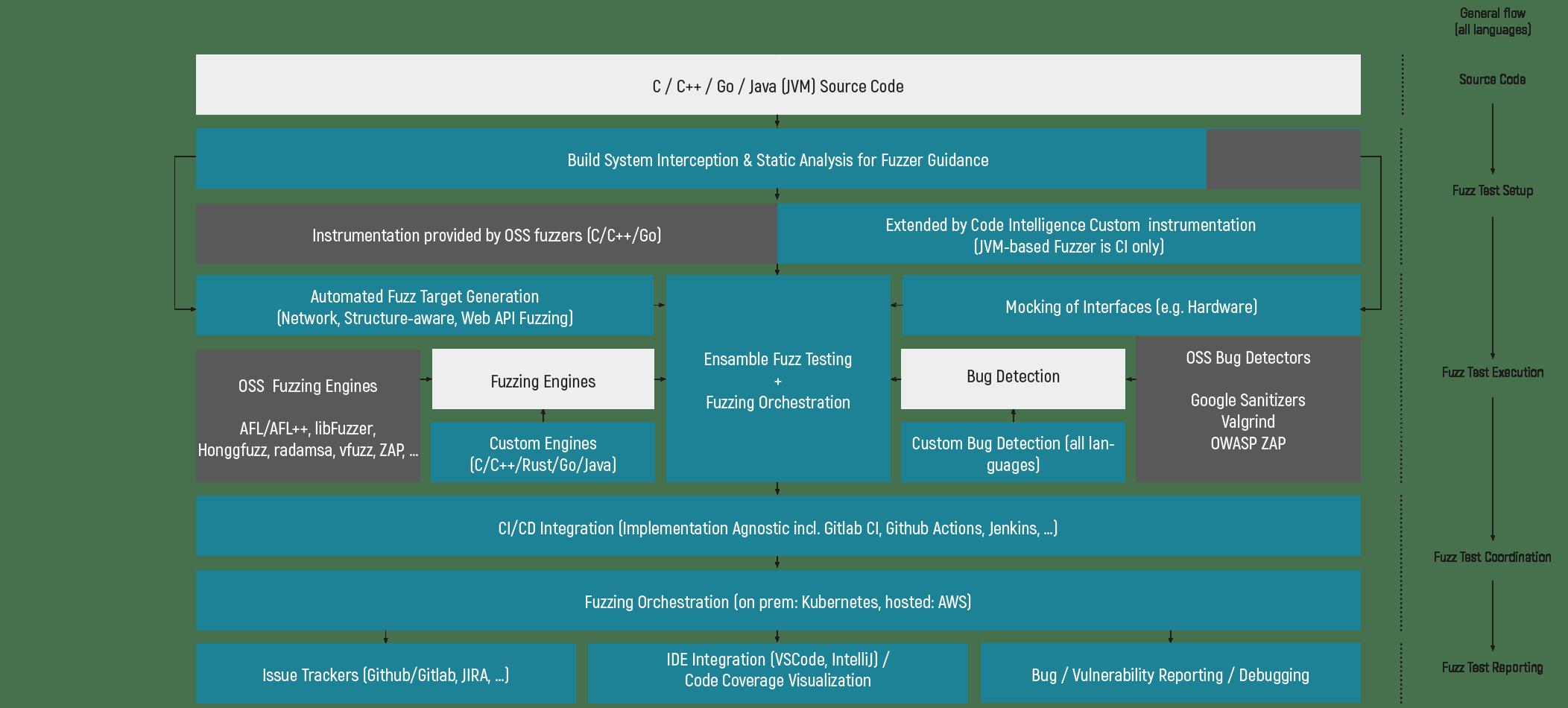 CI technology stack